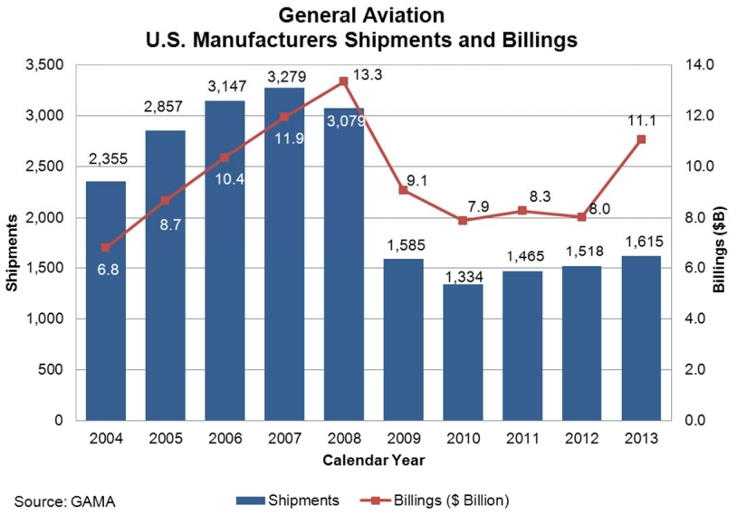 FAA-Aircraft-Manufacturer-Revenue