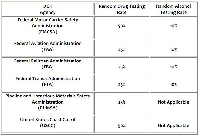 DOT Releases 2012 Random D&A Testing Rates