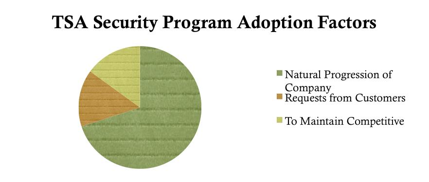 TSA_Security_Program_Adoption_Factors